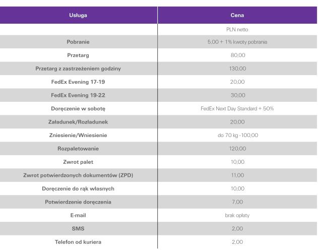 cennik uslug dodatkowych kuriera FedEx